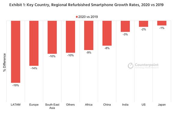 2020年世界整備済み中古スマートフォン市場