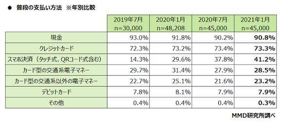 MMD研究所「2021年1月スマートフォン決済(QRコード)利用動向調査」