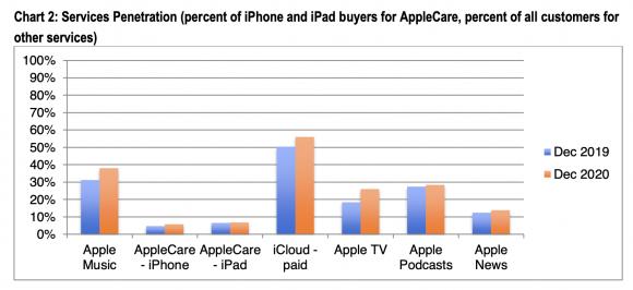 Appleのサービス部門の普及率