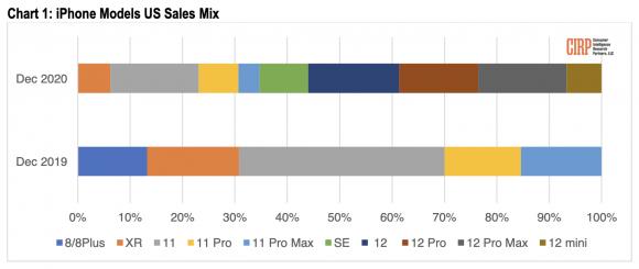 米国におけるiPhoneシリーズの売り上げの割合