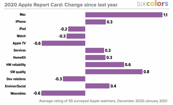 Apple report card 2020