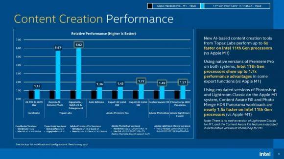 M1チップと第11世代Core i7のContent Creationに関するベンチマーク結果
