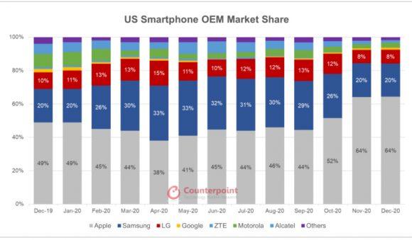 アメリカのスマートフォン販売台数シェアの推移の画像