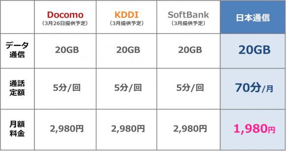 日本通信 料金表