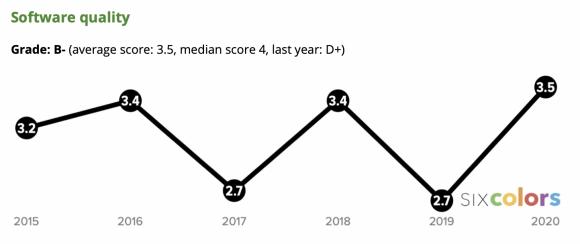 Apple Score card 2020