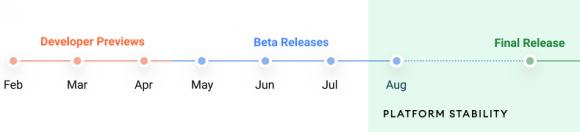 Android 12のリリーススケジュールの画像