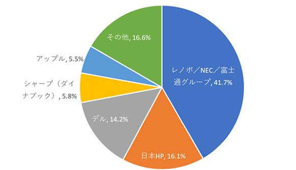 IDC Japan 2020年通年 国内トラディショナルPC出荷台数 トップ5カンパニーシェア
