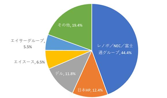 IDC Japan 2020年第4四半期 国内トラディショナルトPC出荷台数 トップ5カンパニーシェア