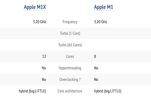 M1 vs M1X_1