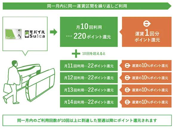 JR東日本 モバイルSuica リニューアル リピートポイントサービス