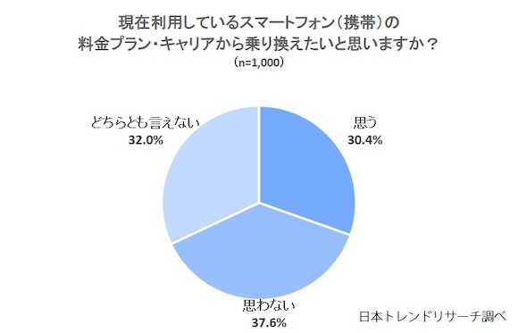 NEXER 日本トレンドリサーチ 「スマートフォン・携帯に関するアンケート」