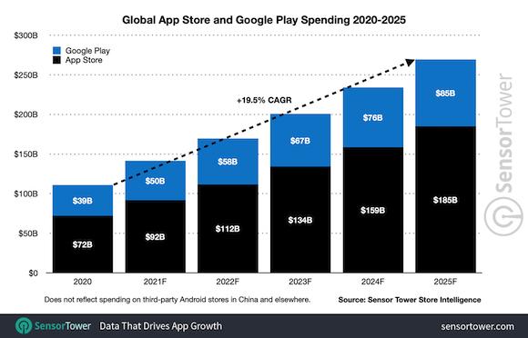 2025年 アプリ市場予測 Sensor Tower