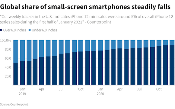 Smartphone sales by displays size