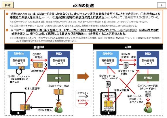 総務省 スイッチング円滑化タスクフォース(第5回)