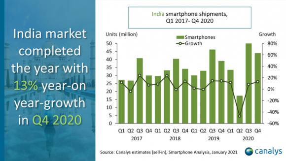Canalysの2020年のインド市場のスマートフォン出荷台数のデータ