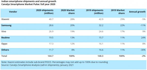 Canalysの2020年インド市場のメーカー別スマートフォン出荷台数のデータ
