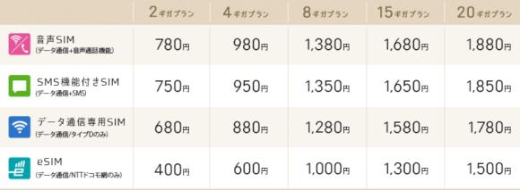 IIJmioギガプランの料金表