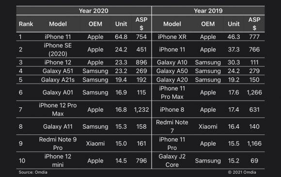 2020年に売れたスマートフォンランキングの画像