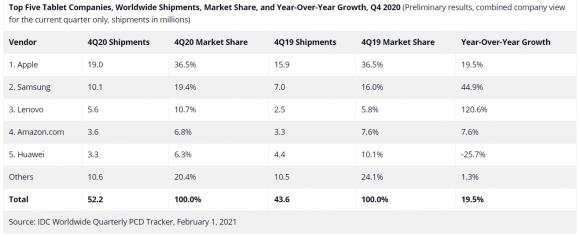 IDCによる2020年第4四半期のタブレット出荷台数の画像