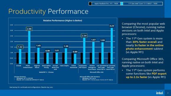 M1チップと第11世代Core i7の生産性に関するベンチマーク結果