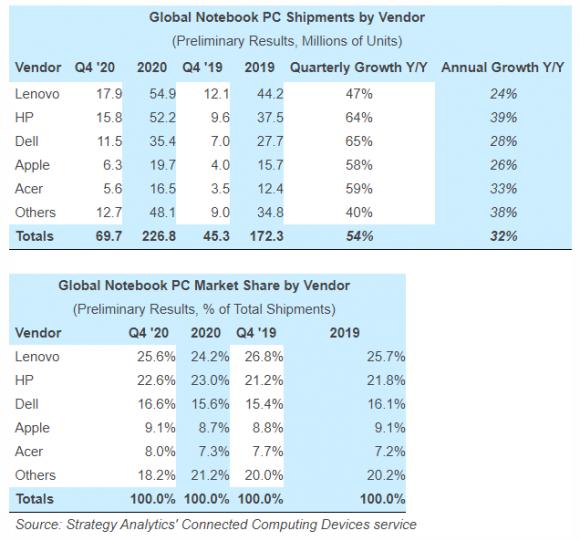2020年第4四半期および2020年のノートPCメーカー別シェアと出荷台数