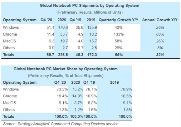 2020年第4四半期および2020年のノートPCOS別シェアと出荷台数