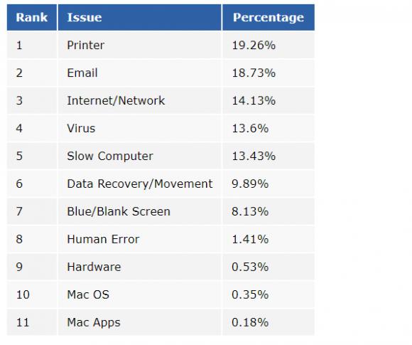 RescuecomによるMacユーザーが依頼した修理の割合の画像