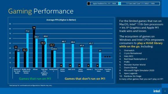 M1チップと第11世代Core i7のゲームアプリに関するベンチマーク結果