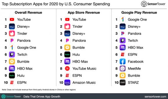 2020年の非ゲームサブスクアプリの売り上げトップ10の画像