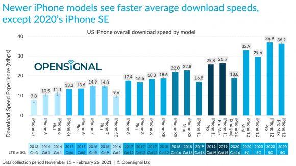 歴代iPhoneの通信速度比較