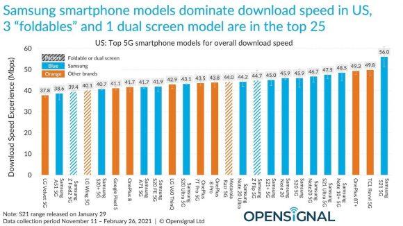 Opensignalによるスマートフォンごとの通信速度ランキング