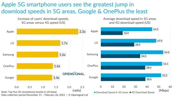 4G通信から5G通信に変わって向上した通信速度の比較