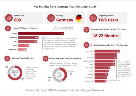 CounterpointによるドイツのTWSユーザーに対する調査結果