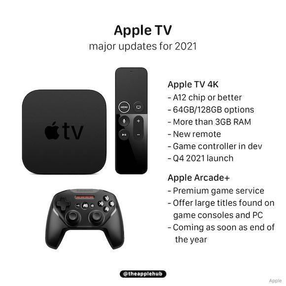 Apple TV 2021 AH