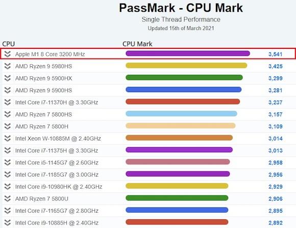 M1 PassMark_1