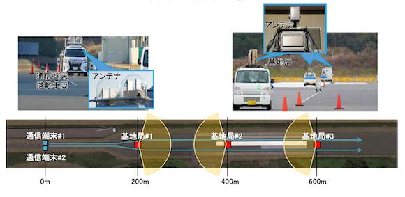 NTT docomo 5G mmwave test 2