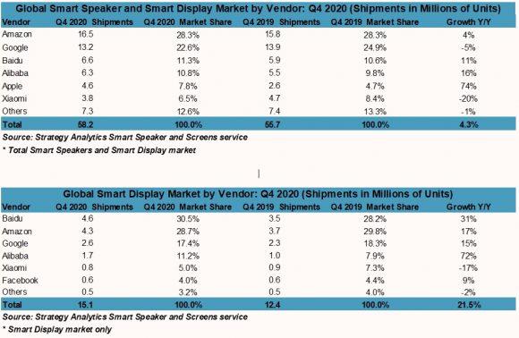 2020年第4四半期のスマートスピーカーとスマートディスプレイのシェア