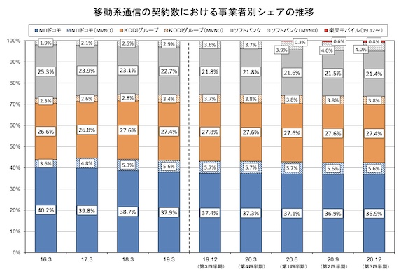 総務省 電気通信サービスの契約数及びシェアに関する四半期データの公表