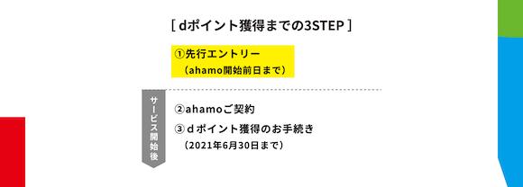 ahamo_entry_2