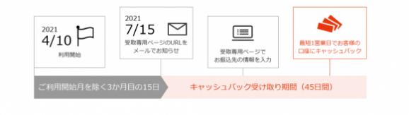 nuroモバイルキャッシュバック例