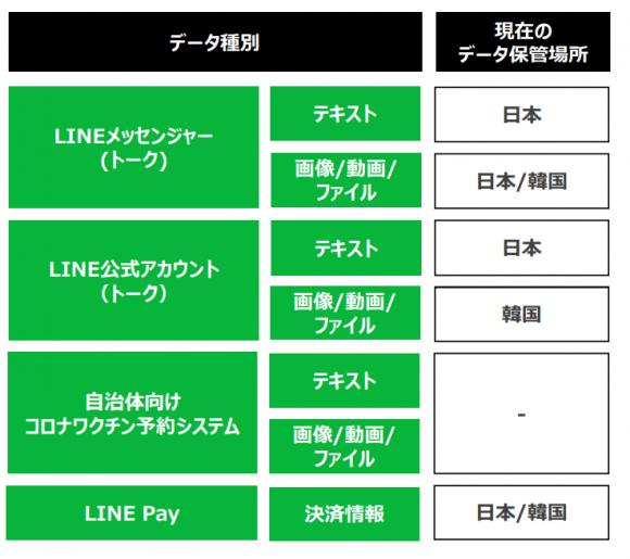 LINE データ保管国