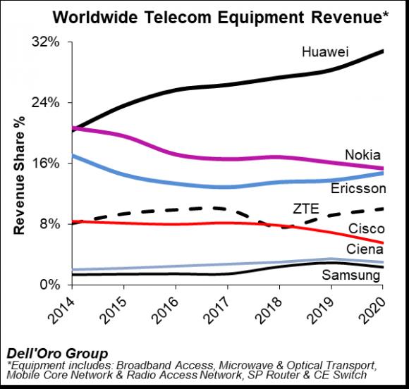 ワイヤレス通信インフラ市場の上位7社のシェア推移
