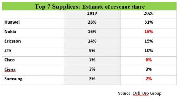 ワイヤレス通信インフラ市場の上位7社のシェア