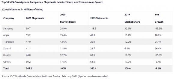 IDCによる、EMEA市場のスマートフォンシェアの画像
