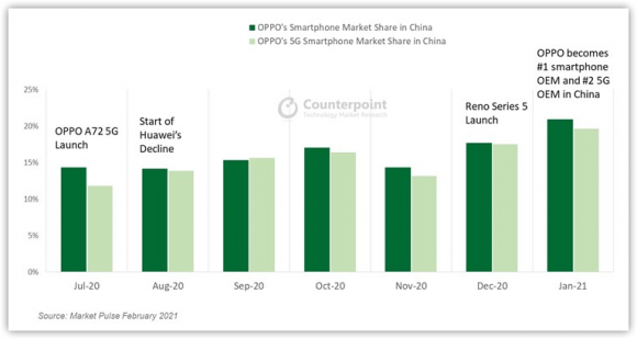 Oppoの中国市場におけるシェアの推移