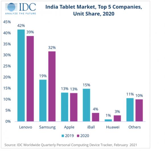 IDCによる2020年のインドのタブレットシェアランキング