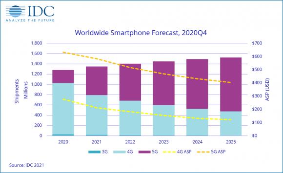 全出荷台数に占める3G、4G、5G通信対応スマートフォンの割合と平均販売価格の画像