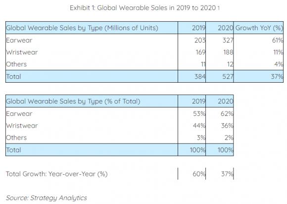 2020年のウェアラブルデバイス販売台数の画像