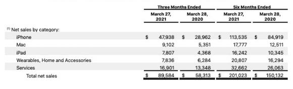Apple 2021Q2 製品別売上