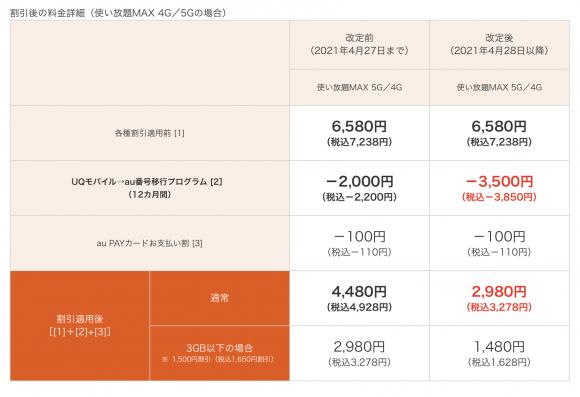 「UQモバイル→au番号移行プログラム」の改定